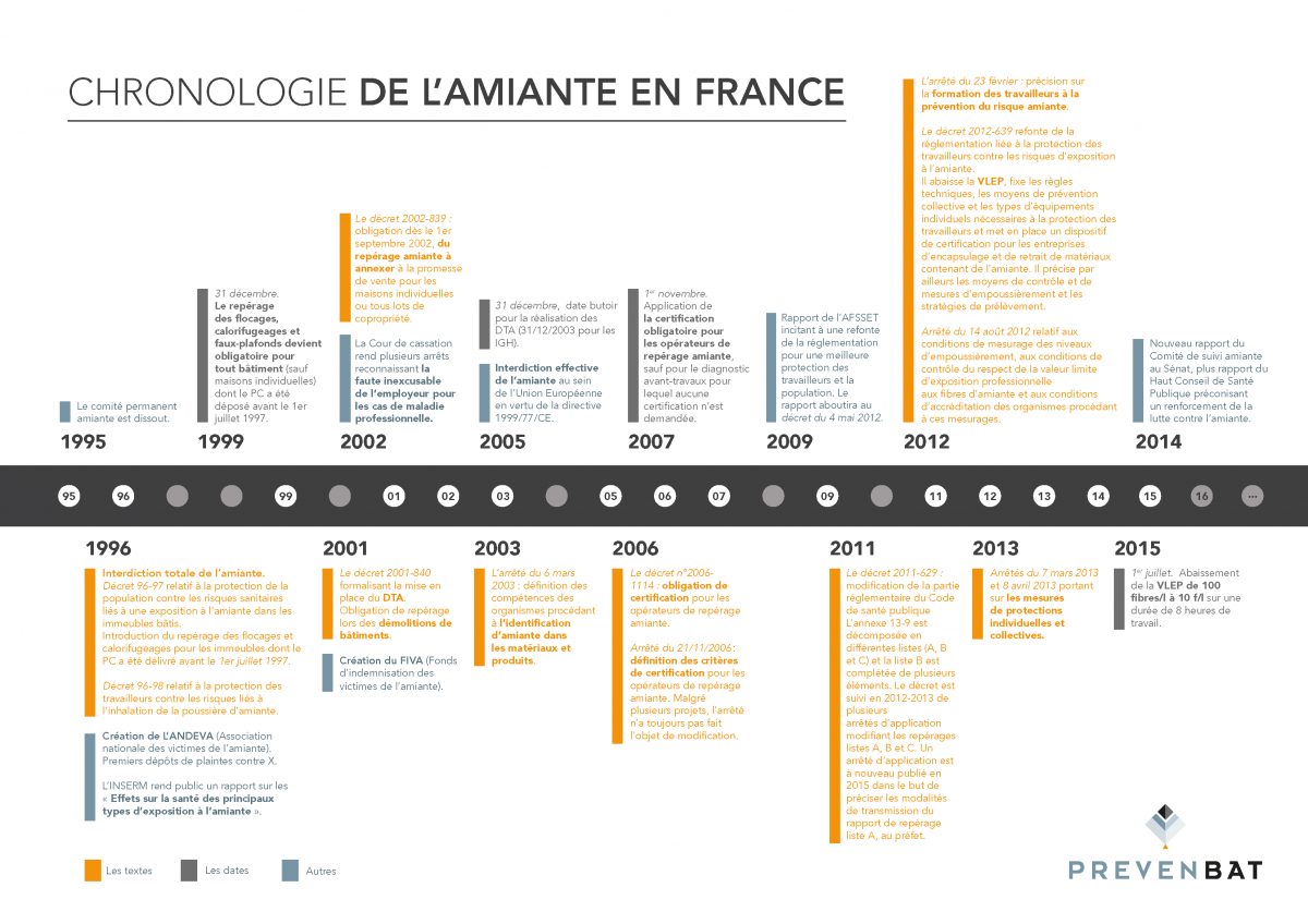 Chronologie de l'amiante en France